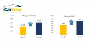 Mobil123.com dan pertumbuhan renevue iCar Asia Limited